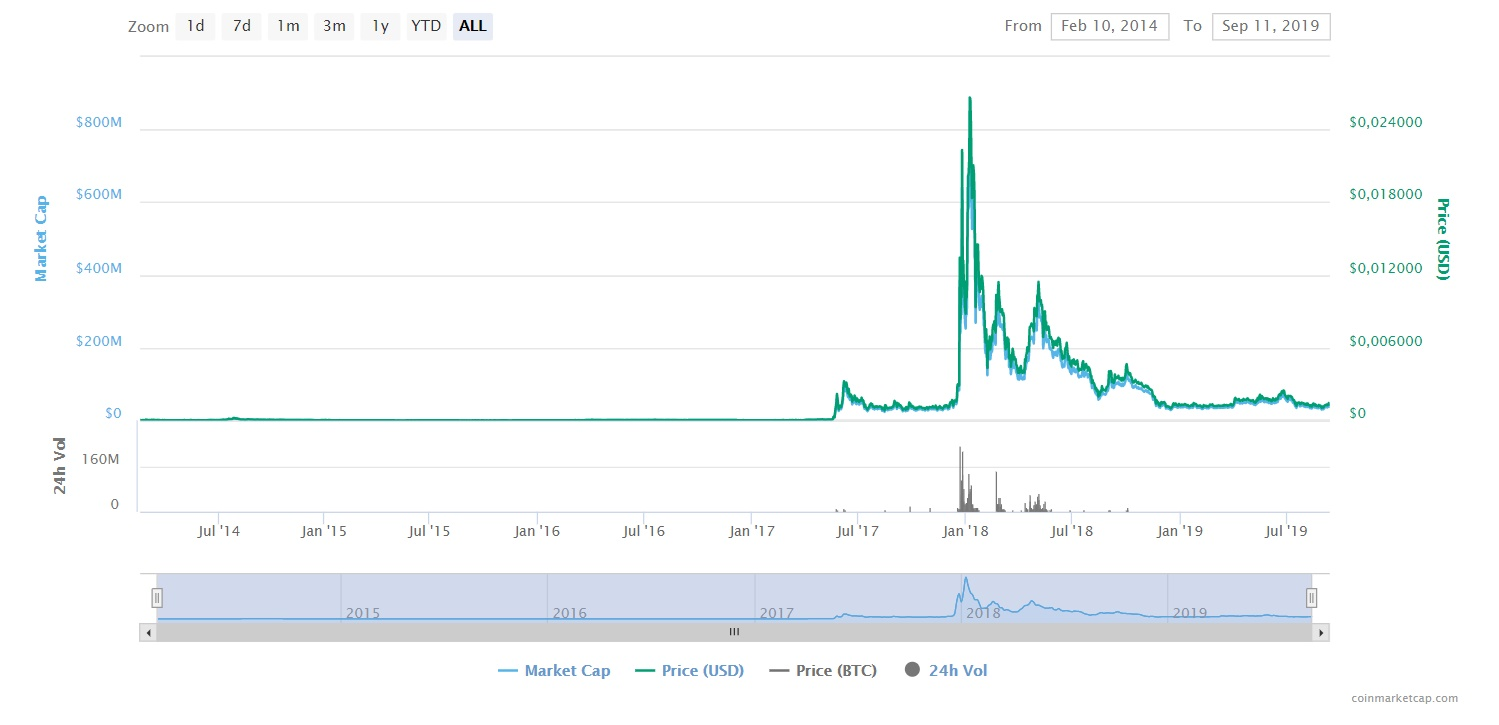 Reddcoin price chart 2014-2019