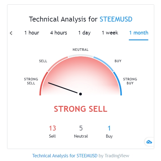 Steem technical analysis on TradingView
