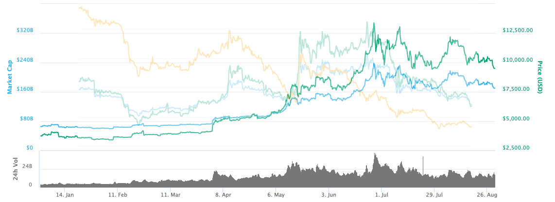 Bitcoin vs NEM Price Correlation 2019