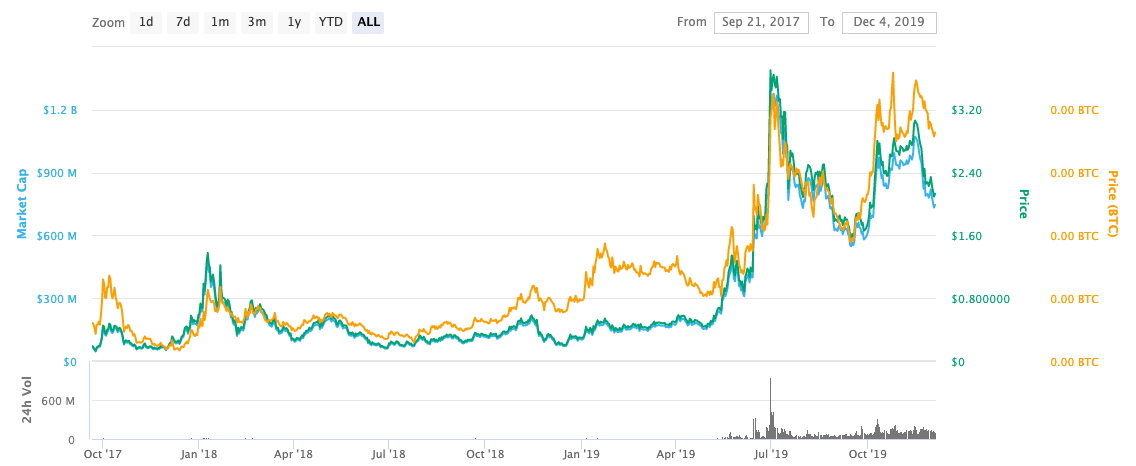 chainlink link price chart