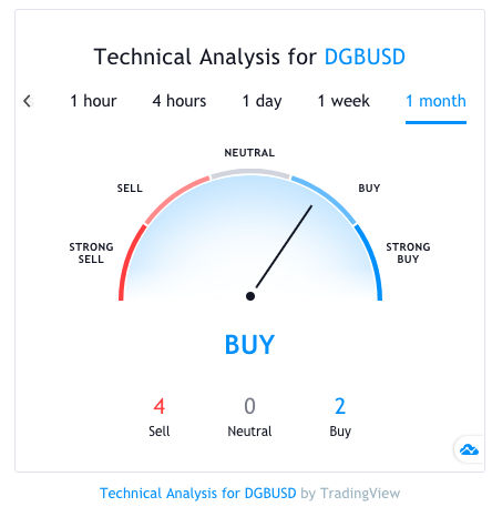 dgb technical analysis