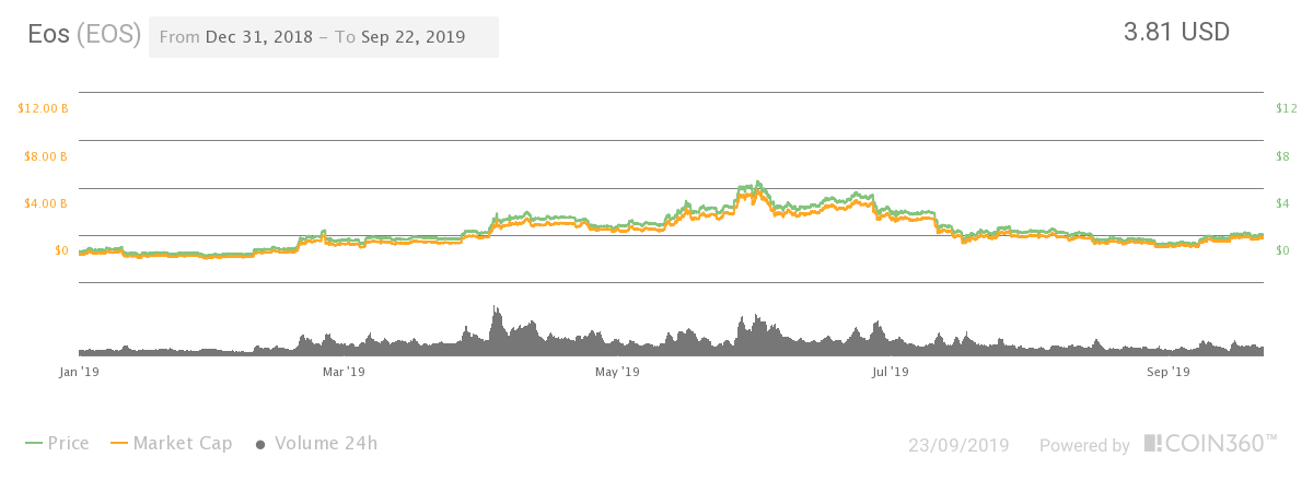eos price graph and fluctuations in 2019