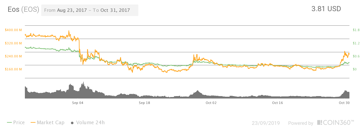eos price graph in 2017