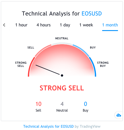eos technical analysis 2020