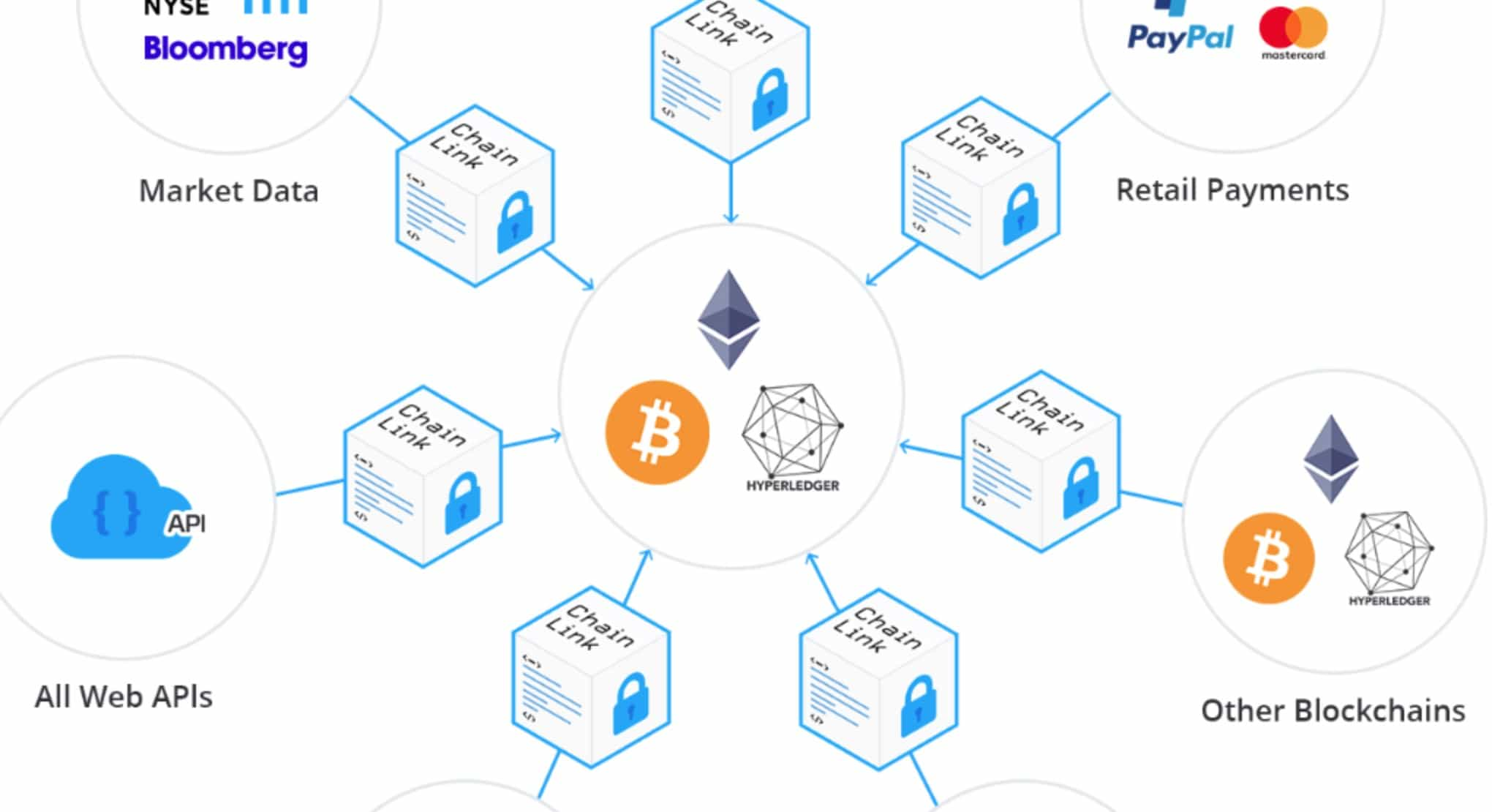 how Chainlink works sheme