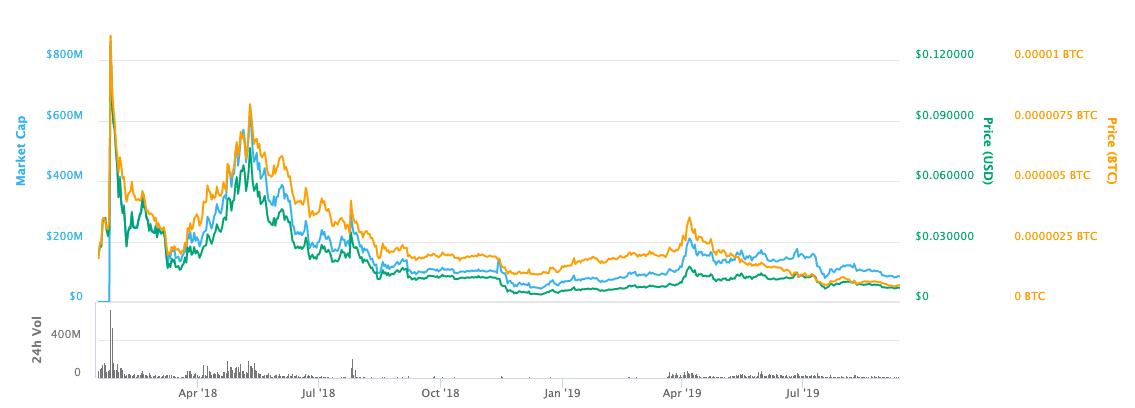 iost price chart