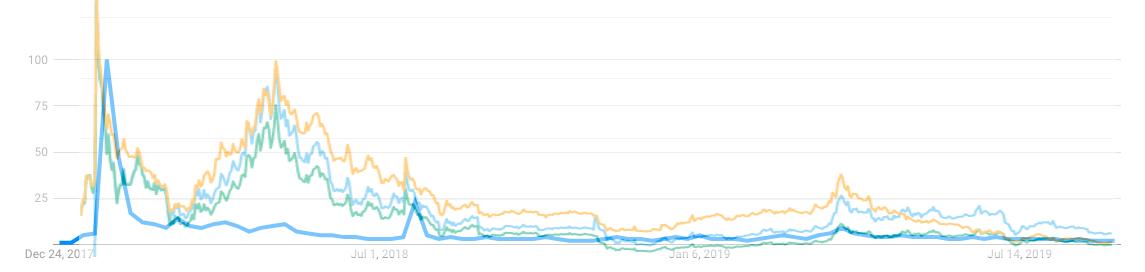 iost trend price