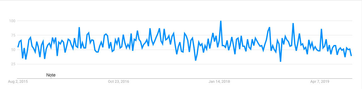 NEM Google Trends
