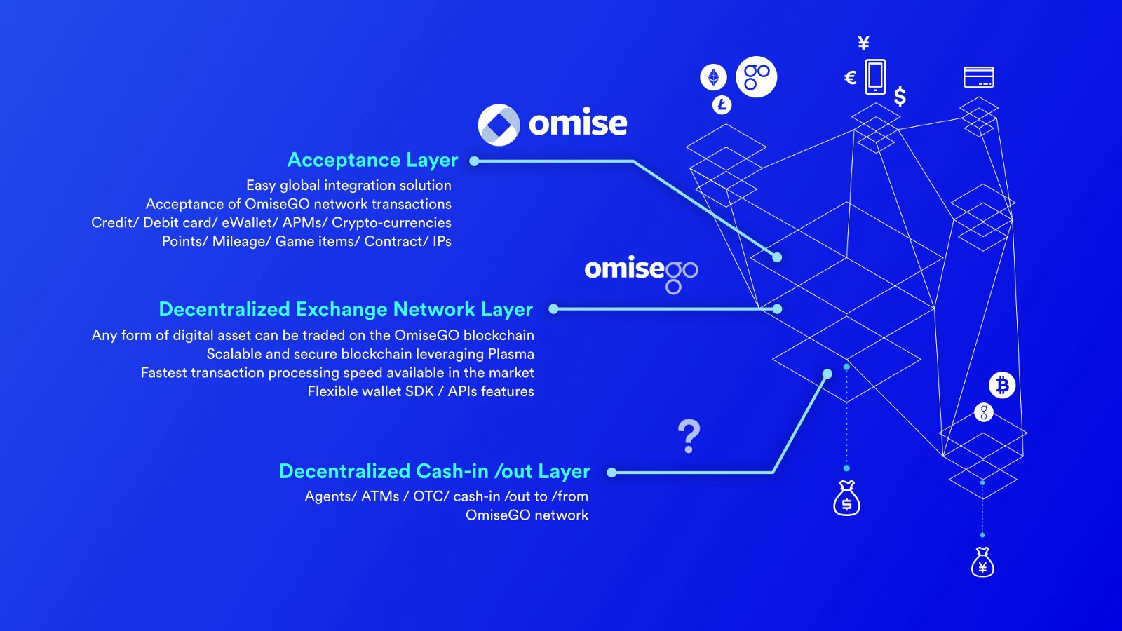 omisego purpose