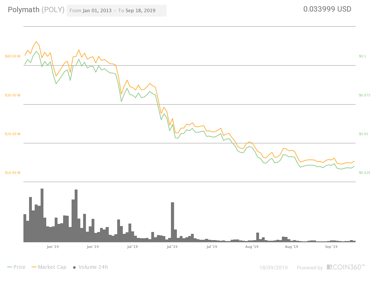 poly price chart