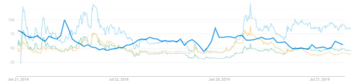 theta price trend