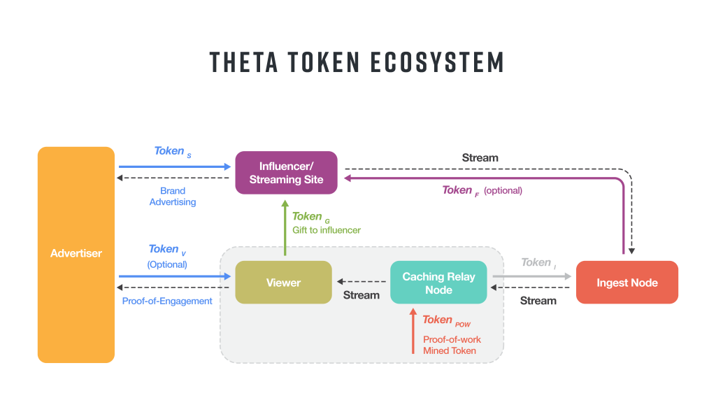THETA Price Prediction for 2019-2020 – Changelly