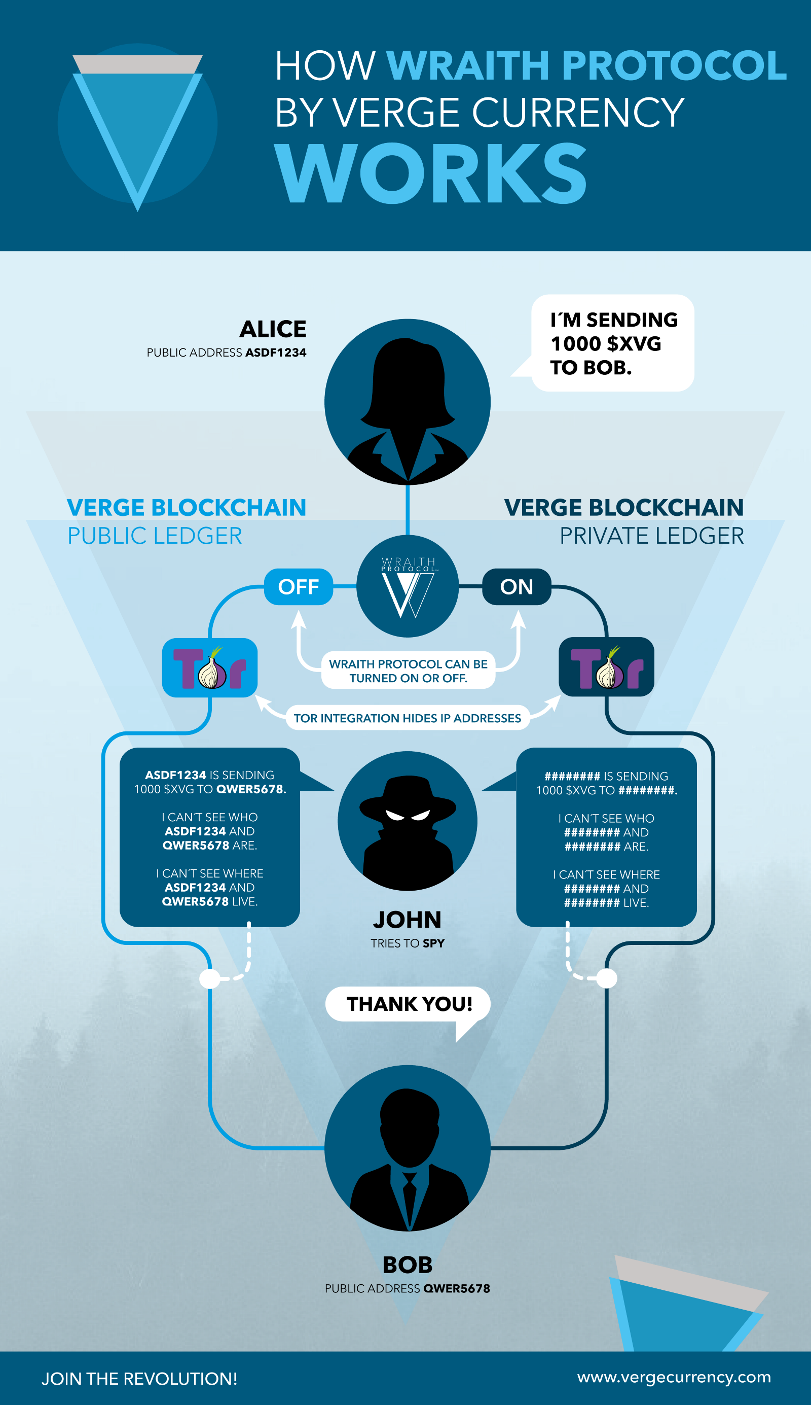 verge transaction principle
