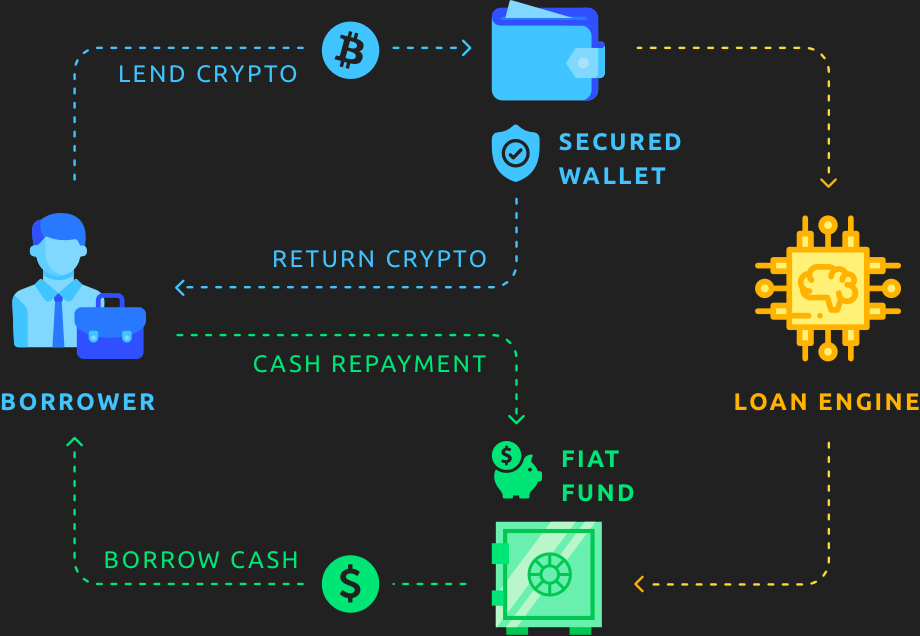 How crypto loan platforms work