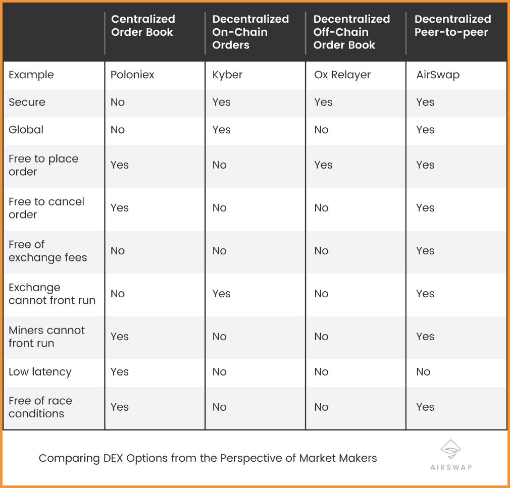 Airswap vs other platforms