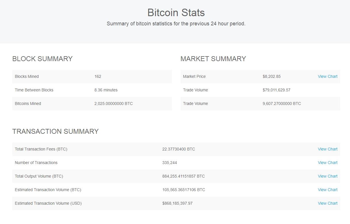 Bitcoin market statistics
