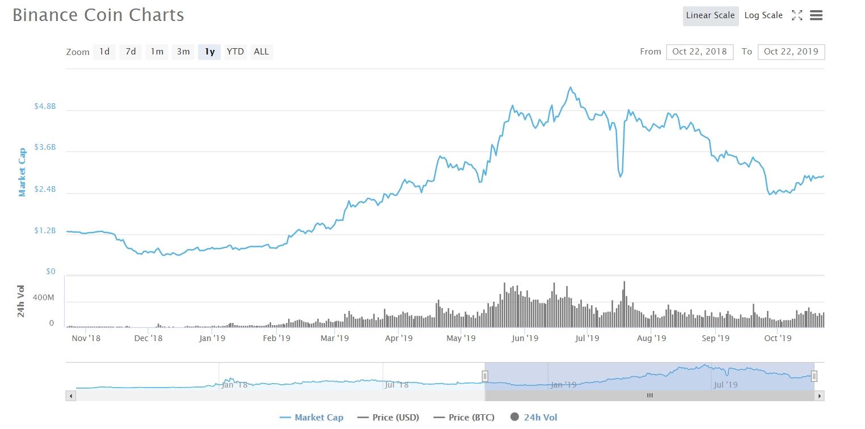Binance Coin market cap 2018-2019
