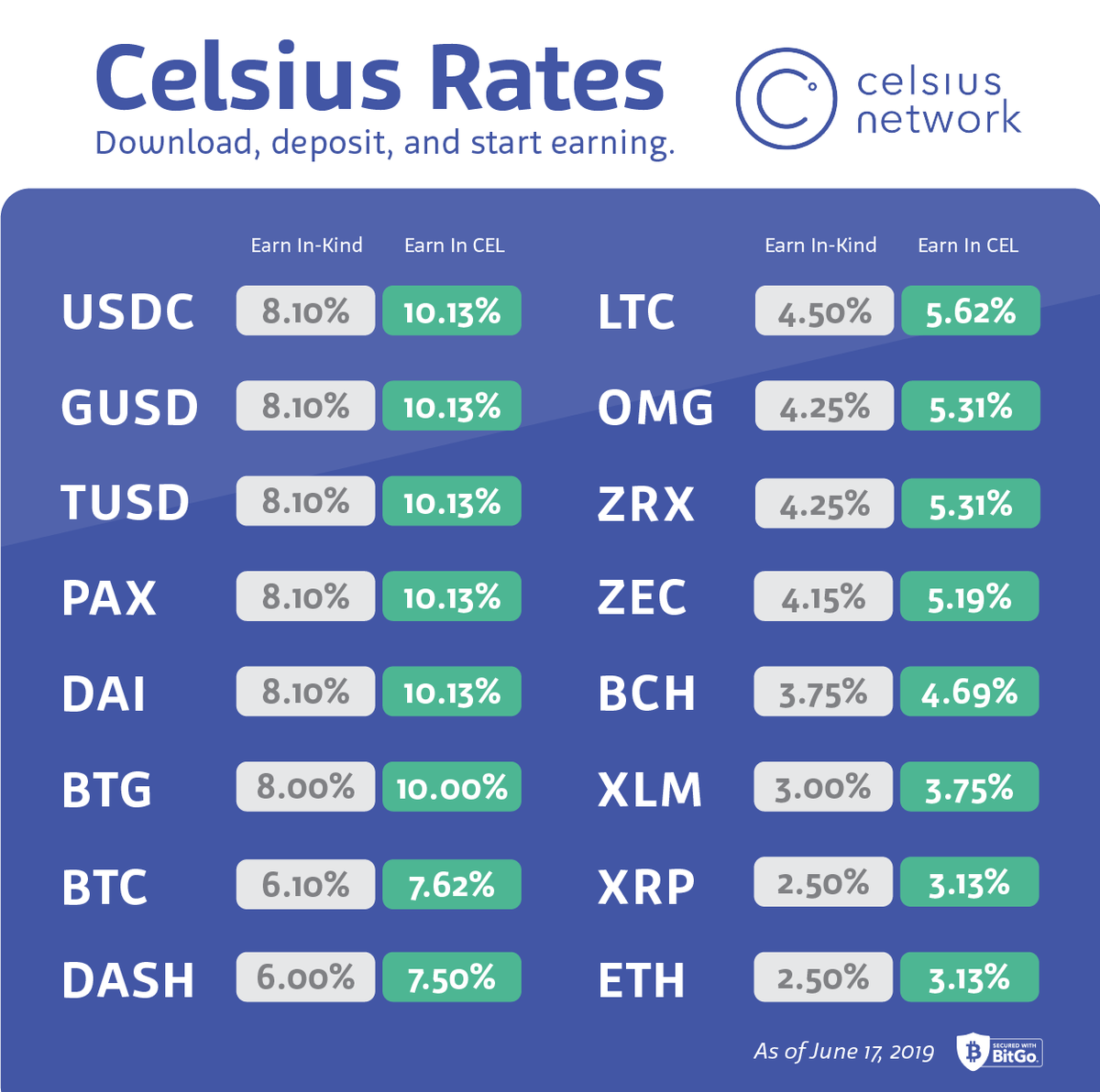 Celsius loan rates