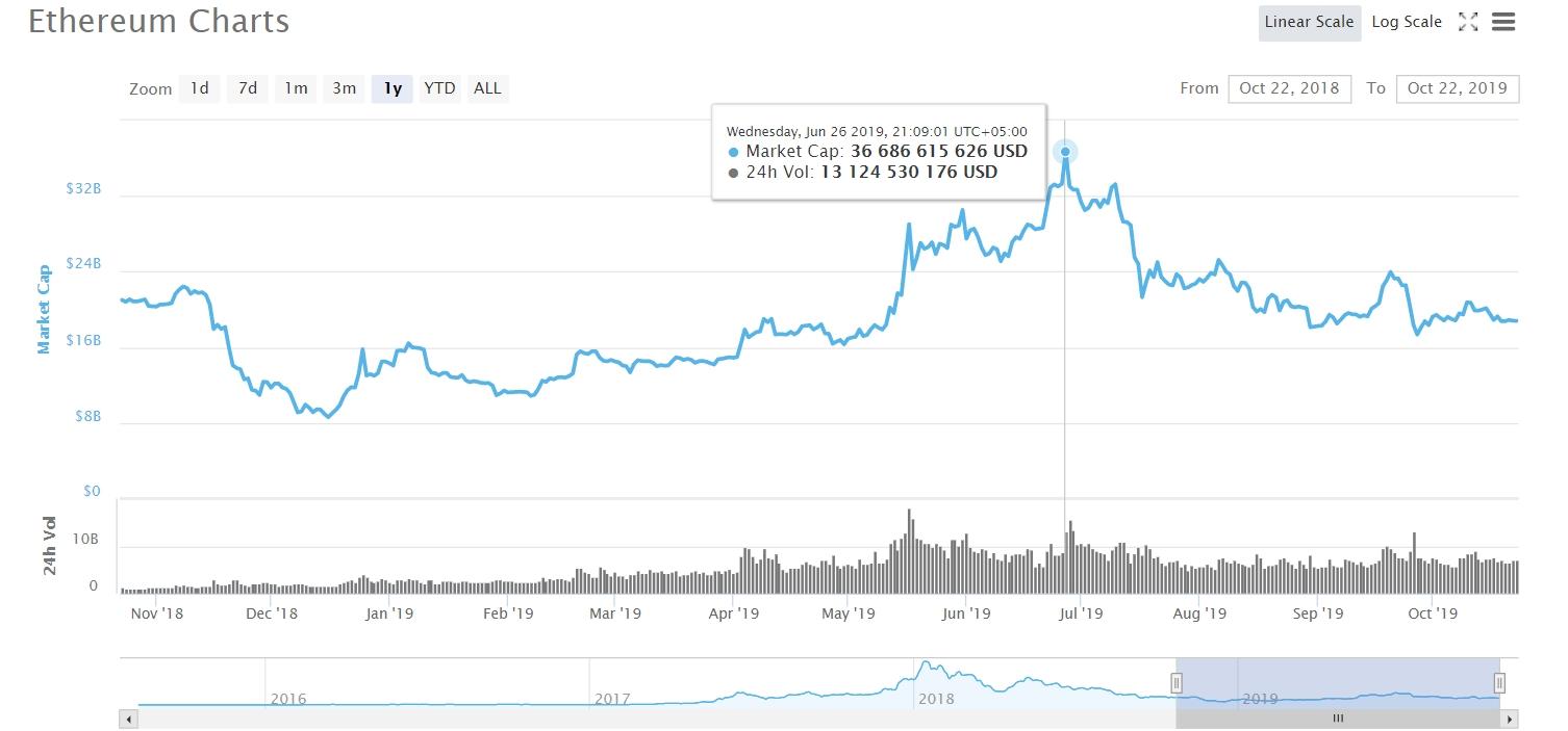 Ethereum market cap 2018-2019
