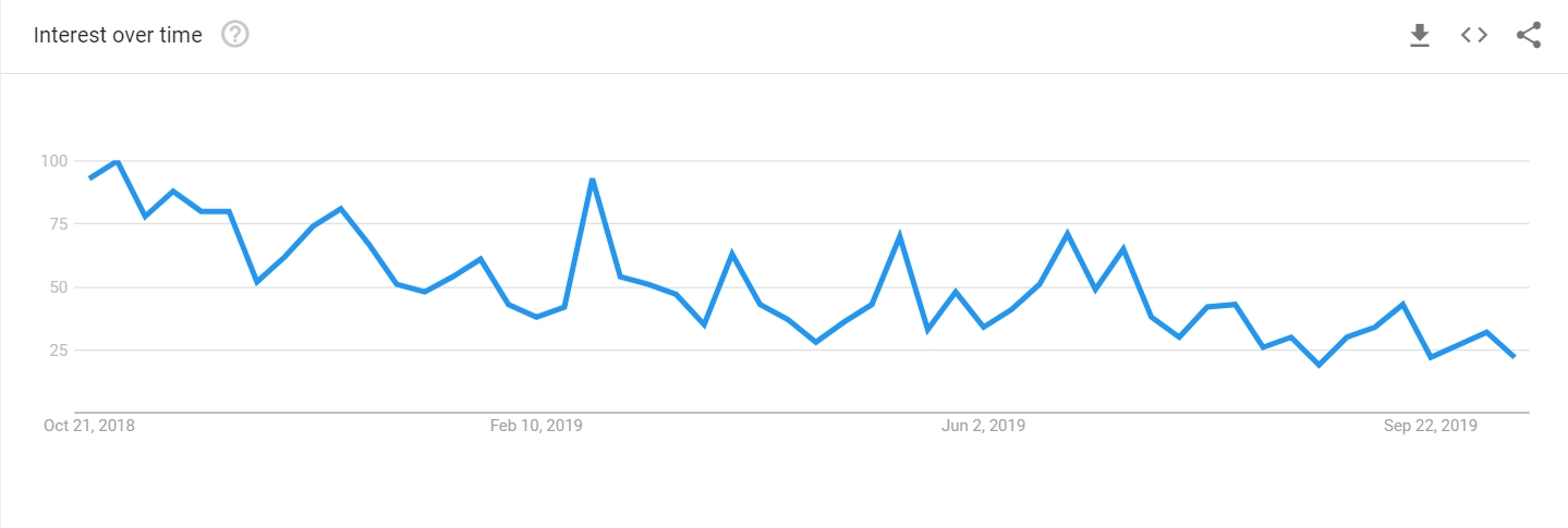 Electroneum in Google search trends