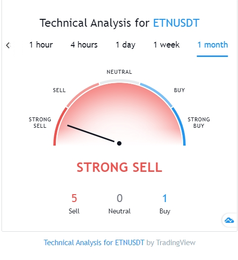 Electroneum market projection by TradingView