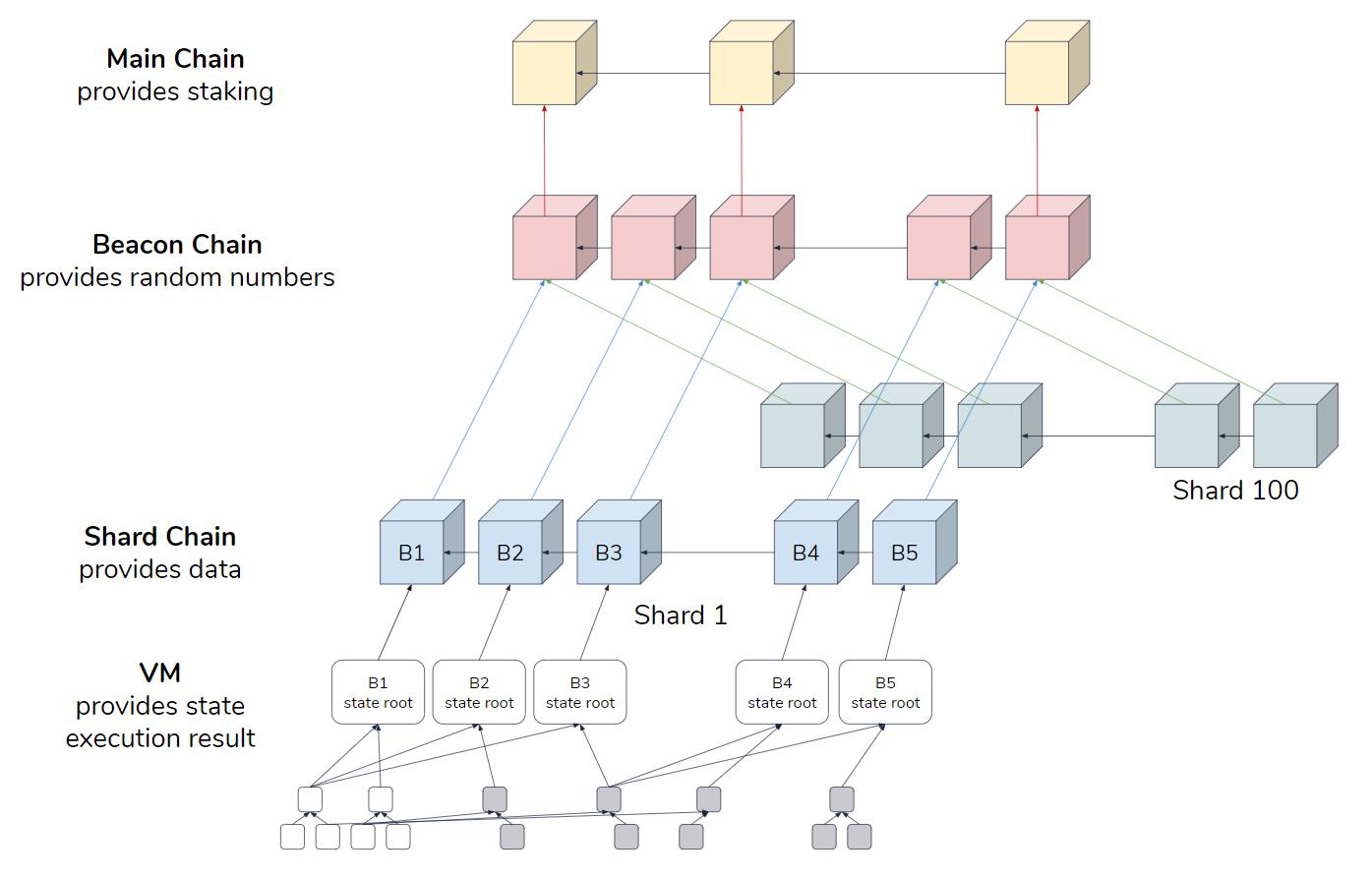 Ethereum 2.0 Infrastructure