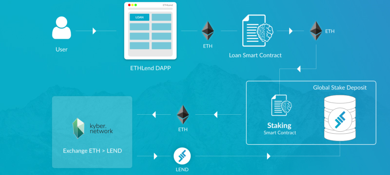 How ETHlend works