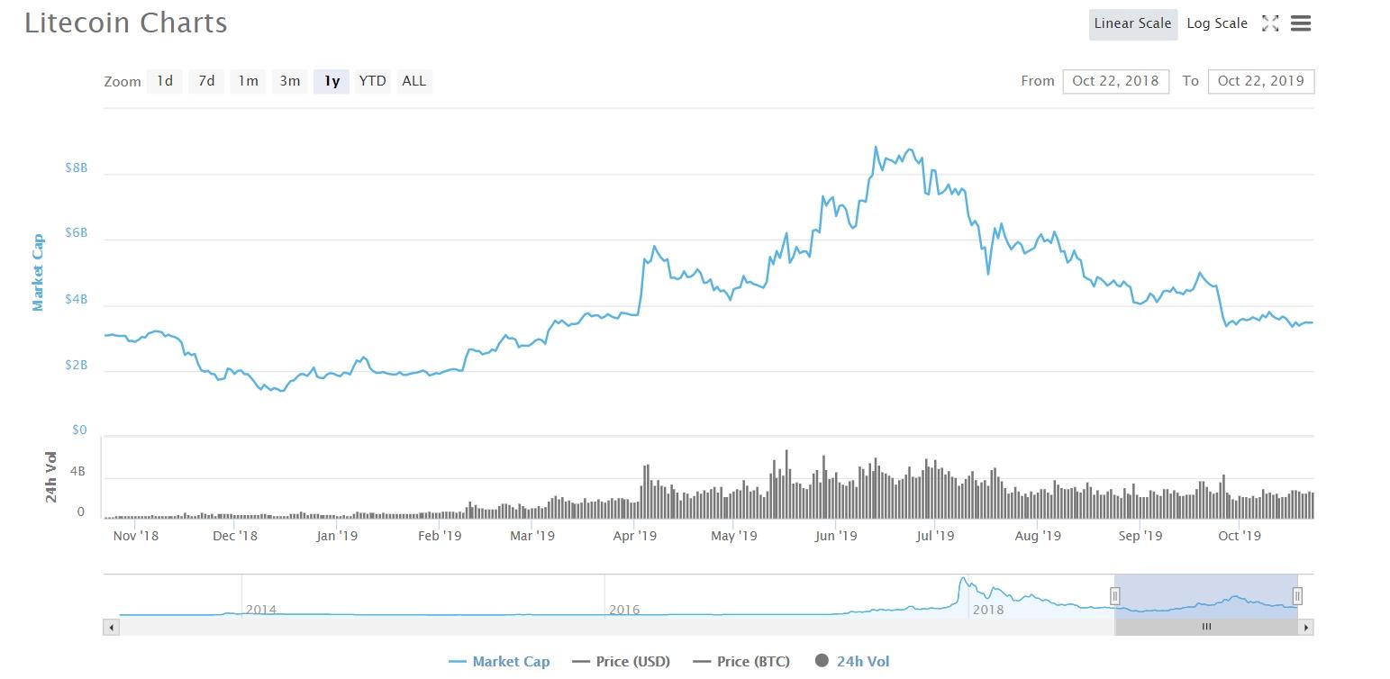 Litecoin market cap 2018-2019
