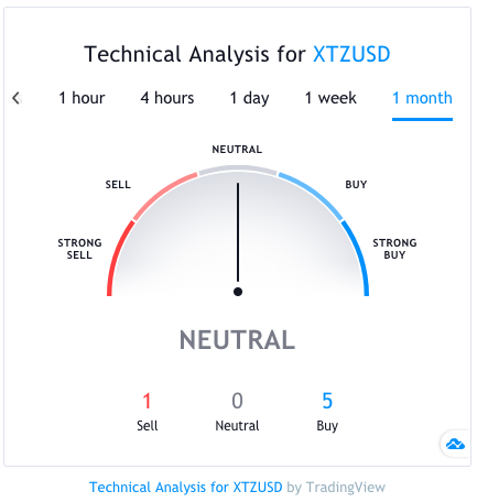 tezos cryptocurrency technical analysis