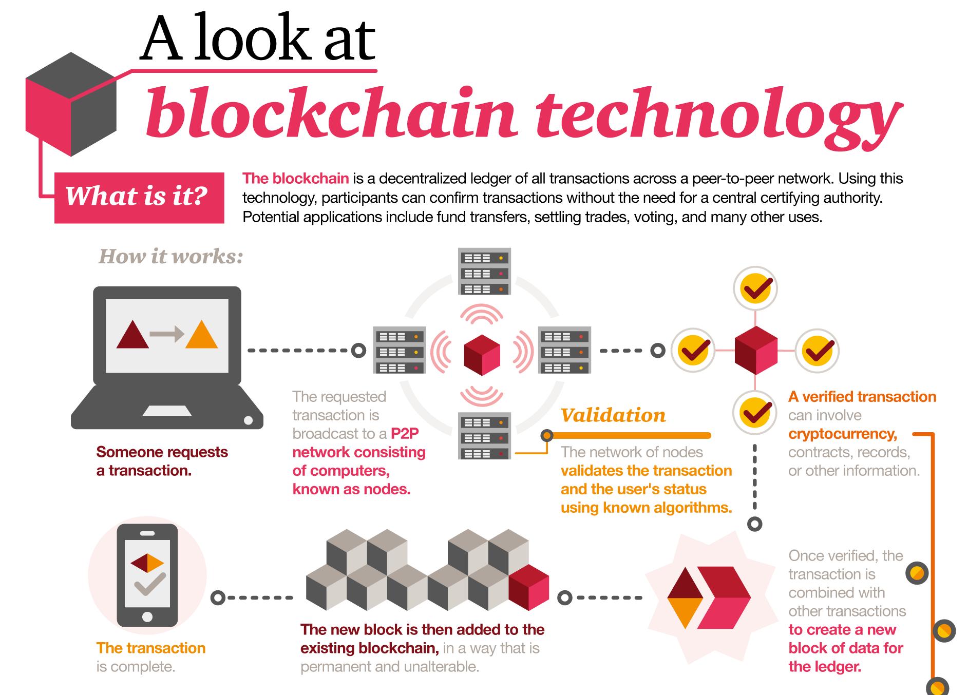 Blockchan tehnology explained