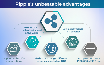 XRP advantages