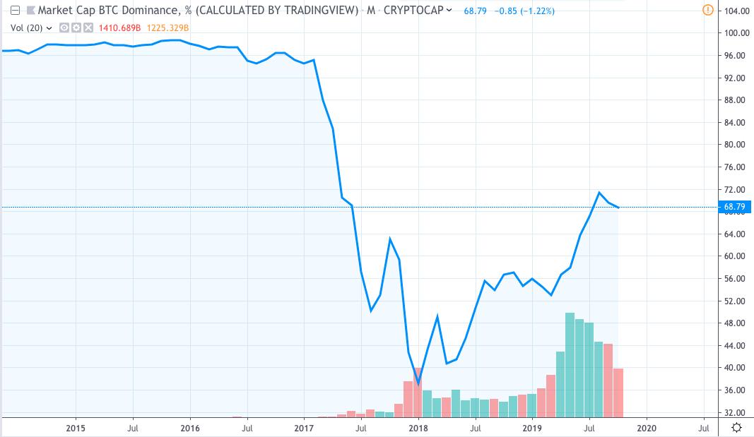 chart BTC.D