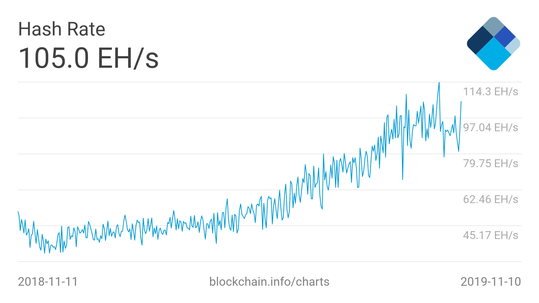 bitcoin btc hash rate chart 2019
