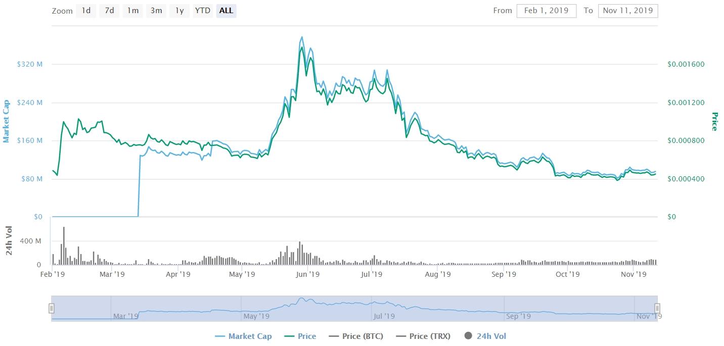 BitTorrent (BTT) coin price 2019