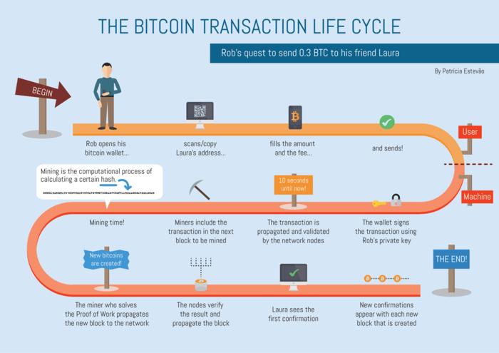 ビットコイン トランザクションのライフサイクル