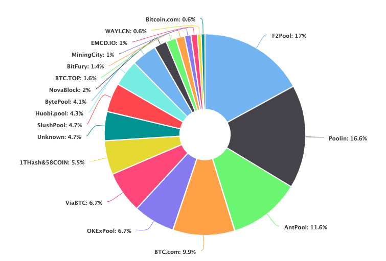 BTC Hashrate Distribution 2020