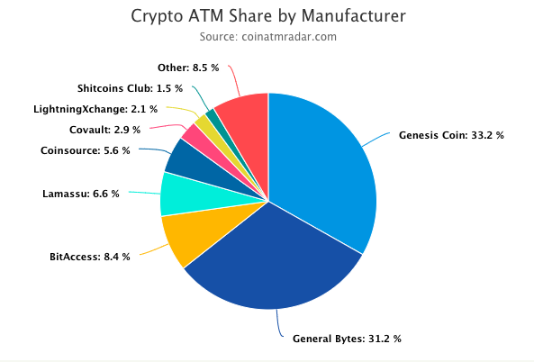 Crypto ATMs Share by Manufacturer 2020