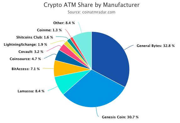 atm operators pie chart