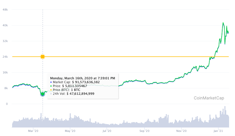 bitcoin price changes graph in march 2020