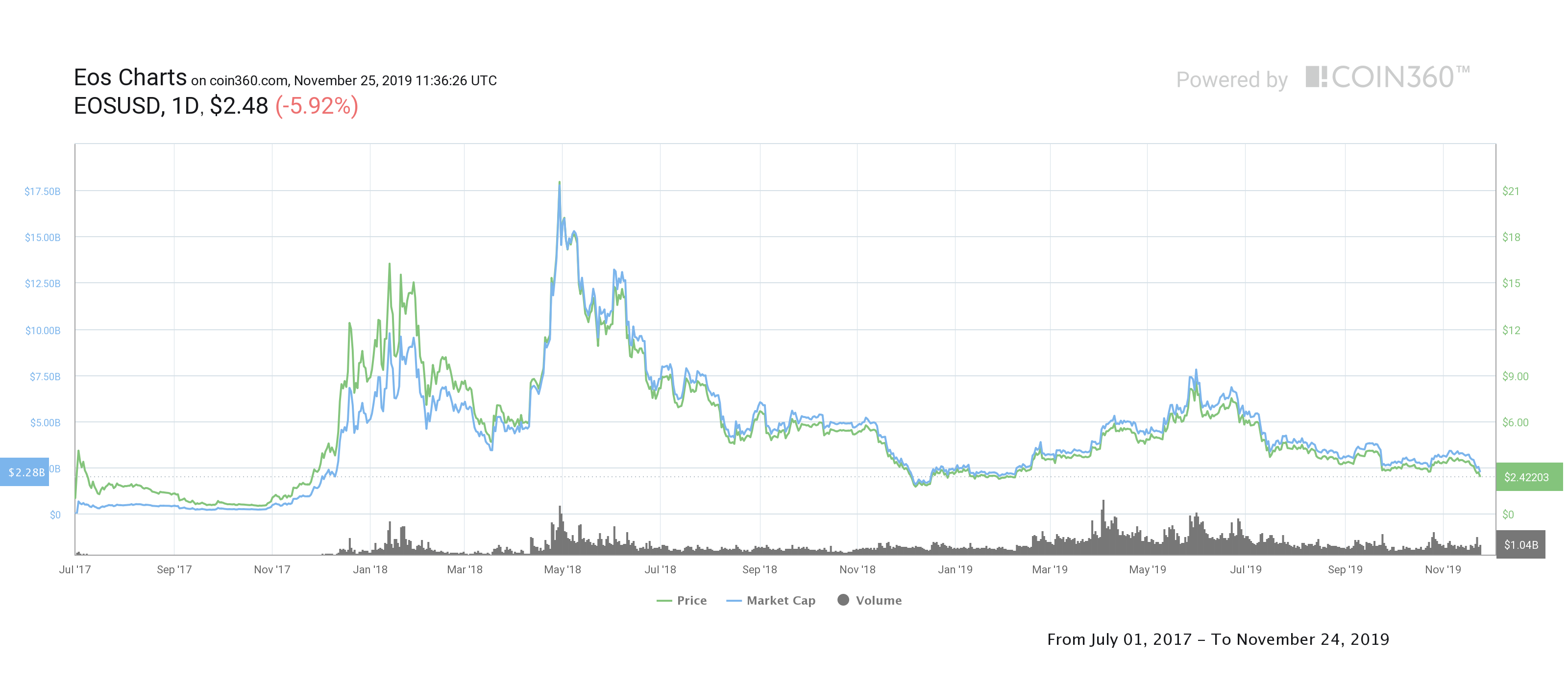 eos crypto graph price history