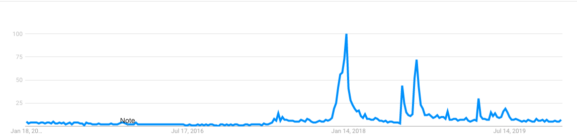 doge google trends