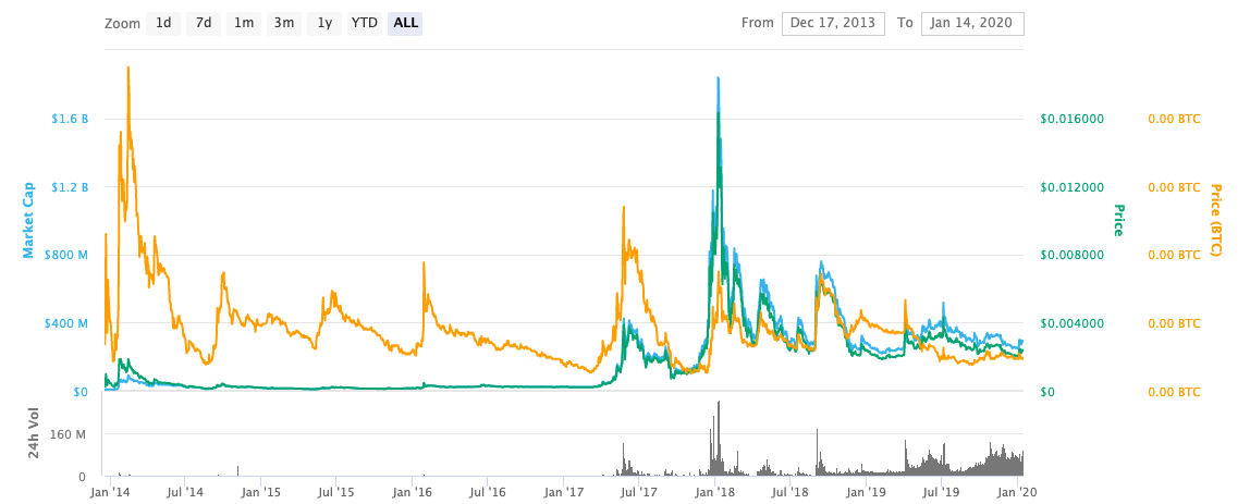 dogecoin price graph