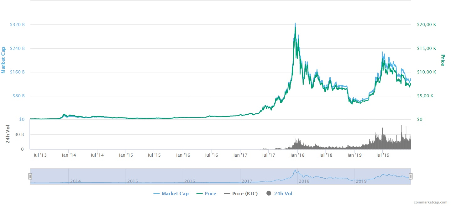 BTC all-time price history
