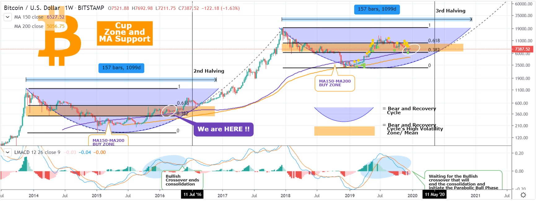 BTC price chart from TradingView