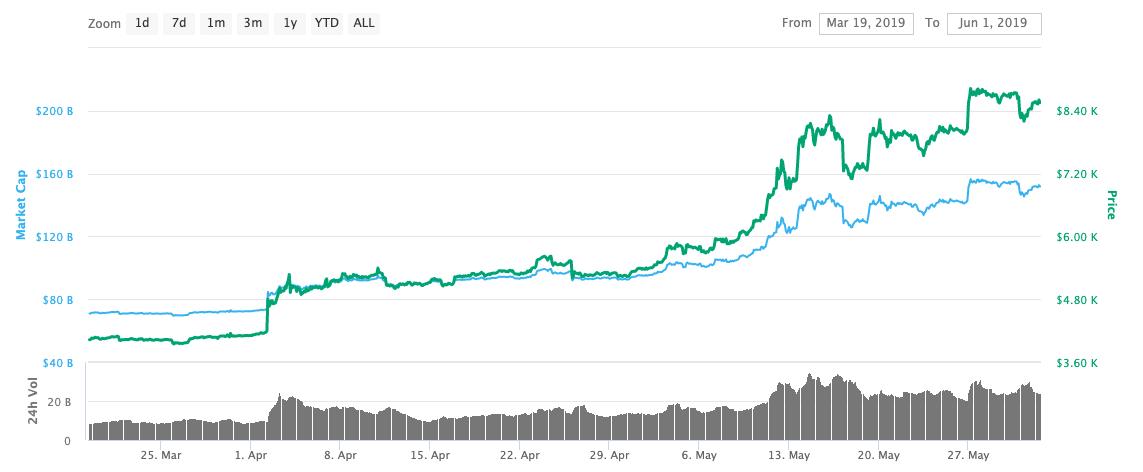 Bitcoin Price in Spring 2019