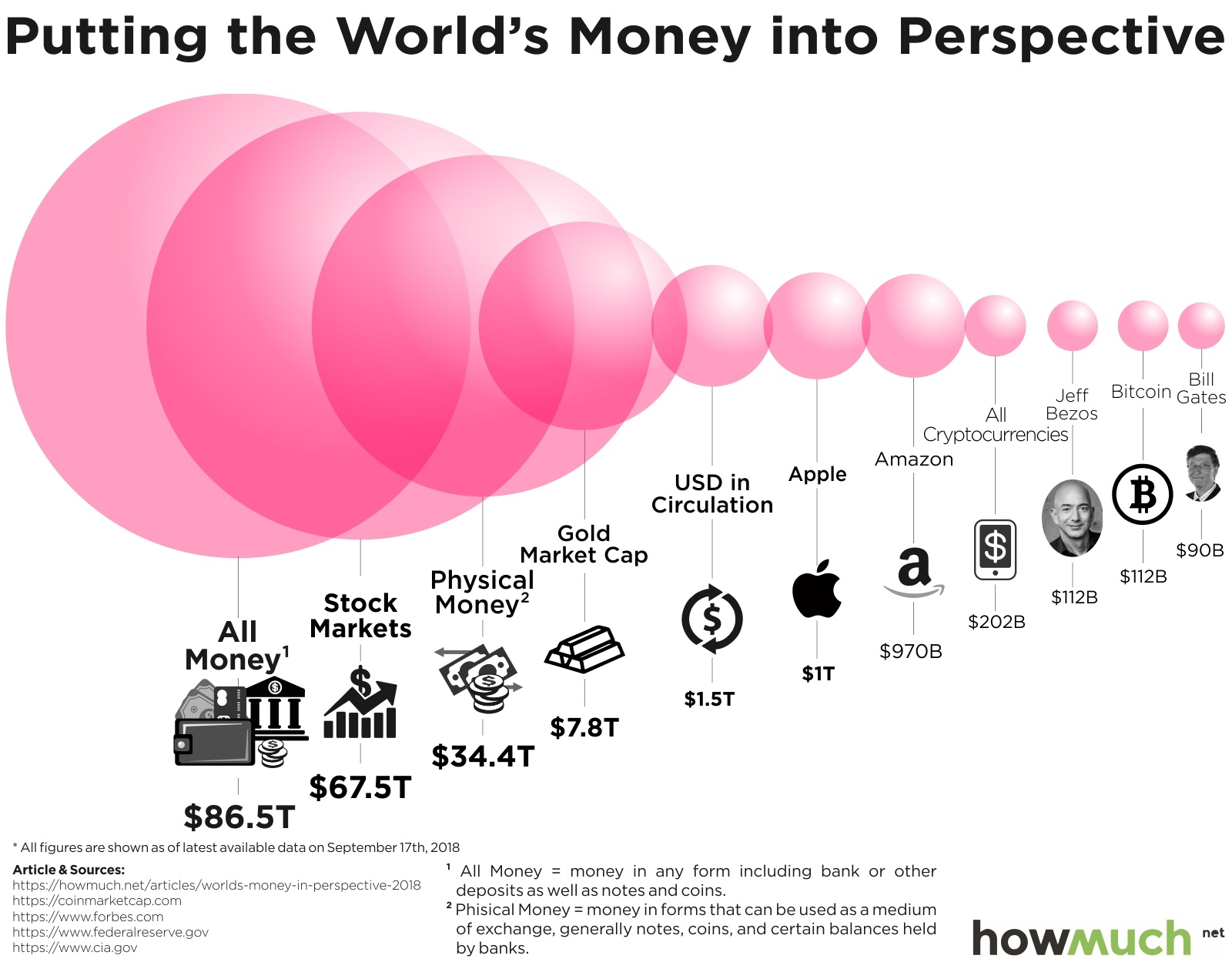 BTC value in respect to the world money