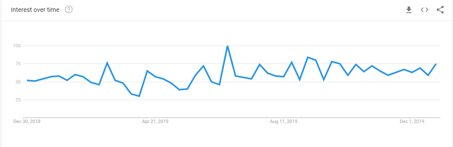 PI network in Google Trends