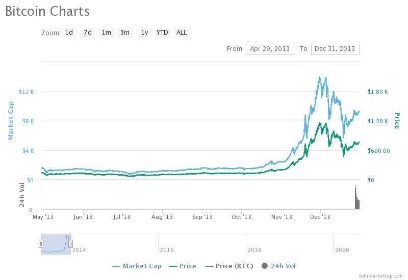 bitcoin chart in 2013