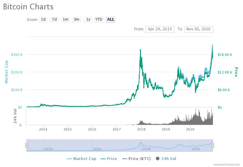 the trend of bitcoin's price