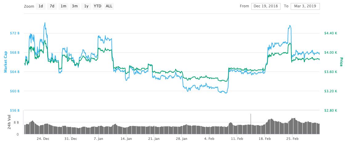 bitcoin price history in jan 2019